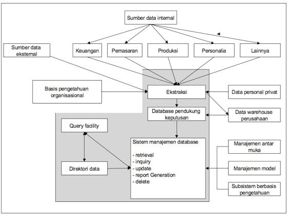 Tujuan Informasi Bagan SPK dan cara kerja