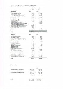 Financieel jaarverslag 2012 Sinderens Belang