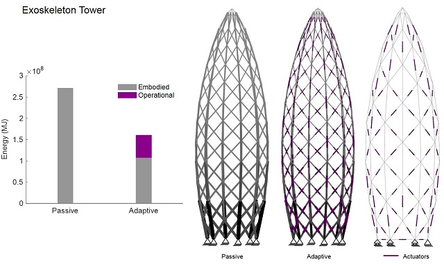 Adaptive Structures: Stiffer, Lighter, Slenderer