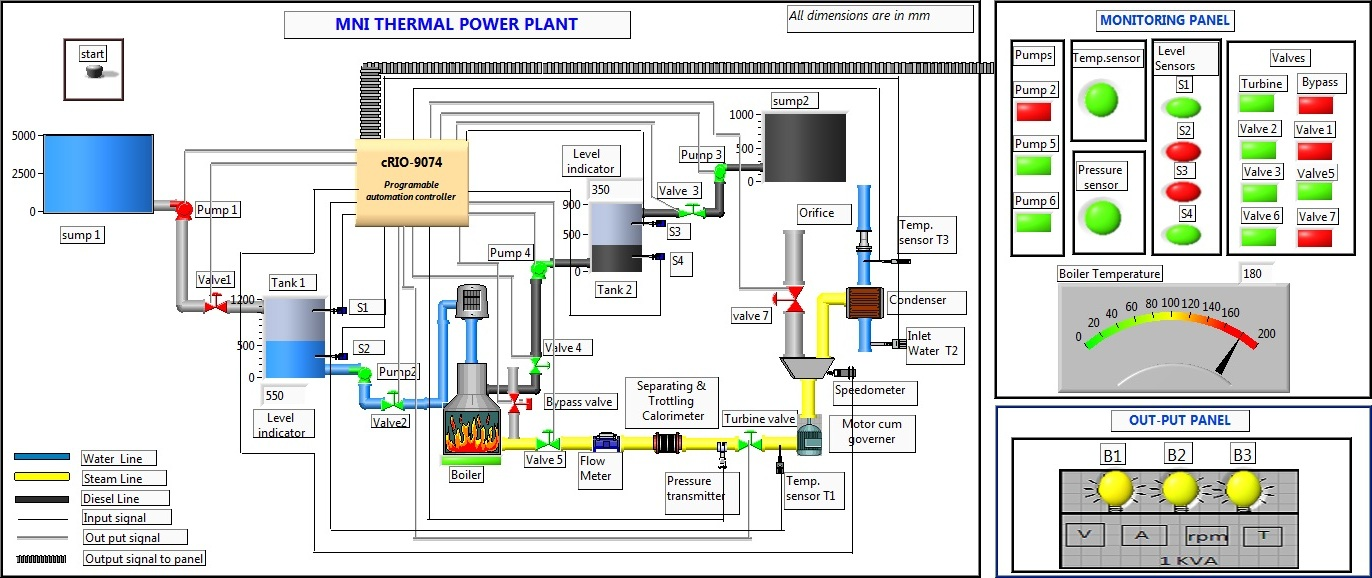 hight resolution of developing a virtual simulation and data logging and supervisory control system for a laboratory based mini thermal power plant