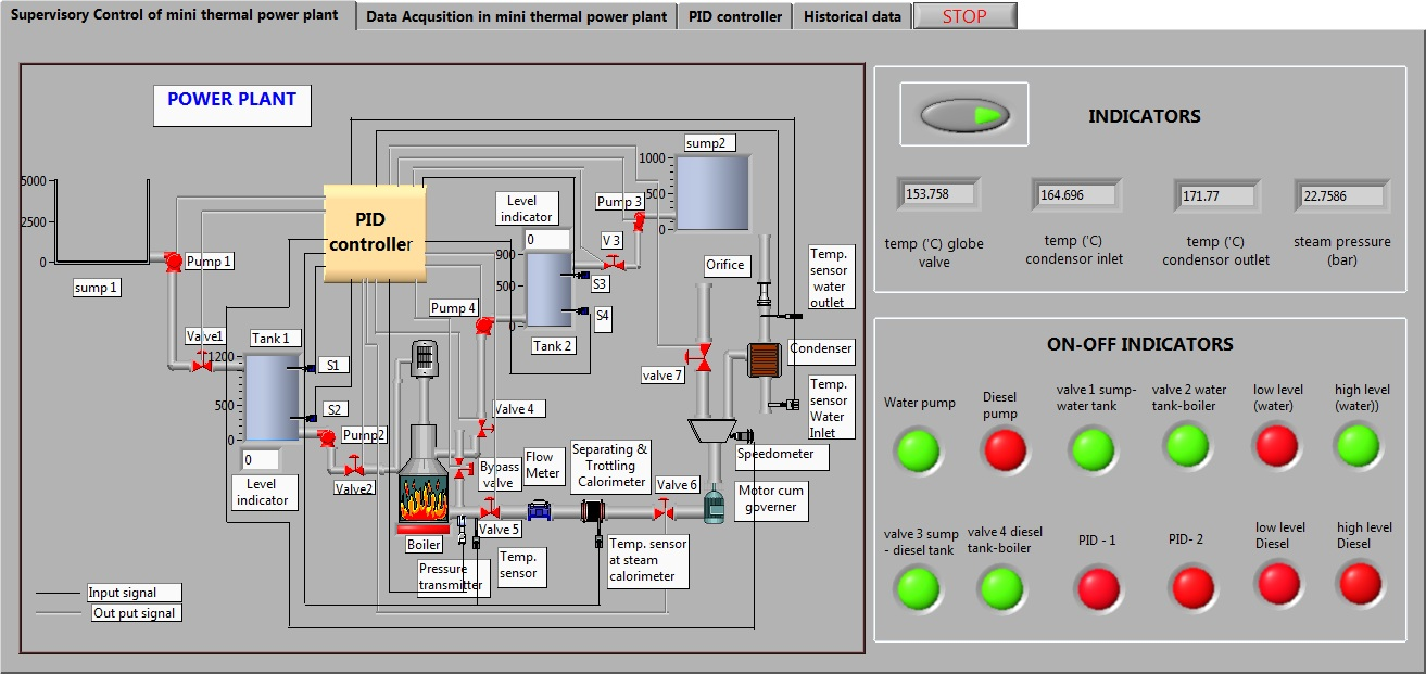 medium resolution of developing a virtual simulation and data logging and supervisory control system for a laboratory based mini thermal power plant