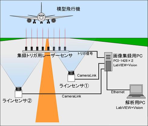 2臺のラインセンサを用いた模型航空機の飛行速度・高度計測 - Solutions - National Instruments
