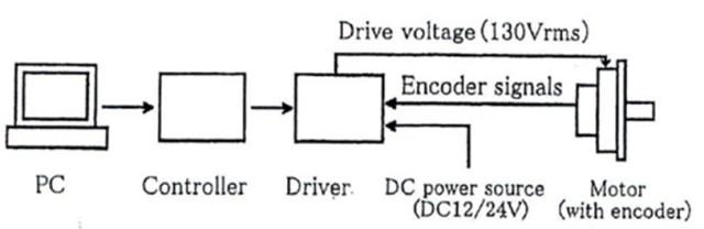 그림 1. 초음파 모터 및 컨트롤러를 사용한 서보 시스템