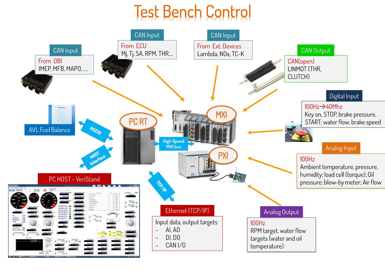 hight resolution of the ni toolchain for engine testing and control system development based on single board rio labview and veristand solutions national instruments