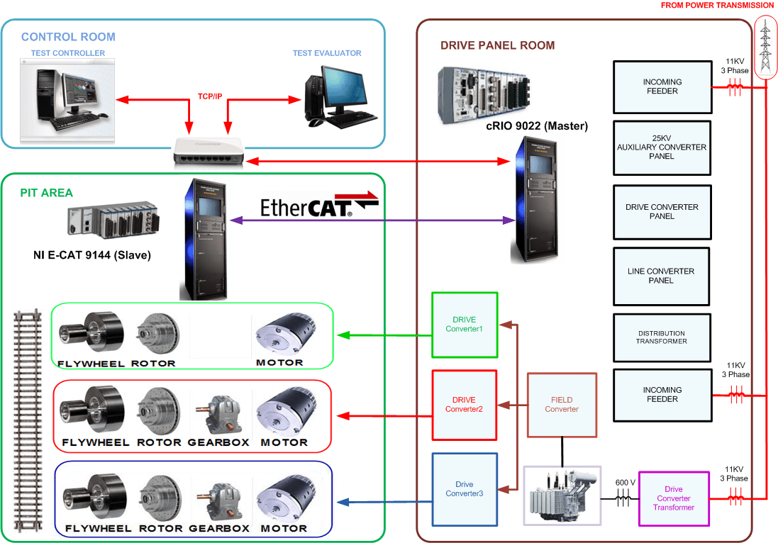hight resolution of scada system for locomotive testing using compactrio and labview