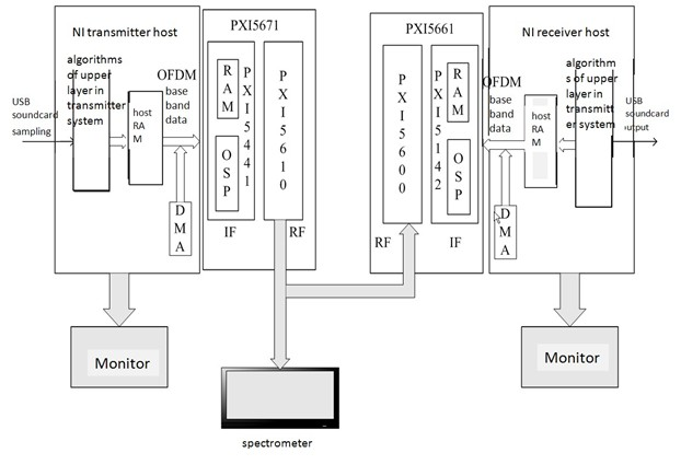 Developing an OFDM Transmitter and Receiver System Using