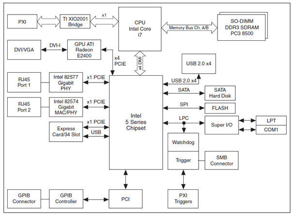 Figure 3. PXI-8109 Block Diagram