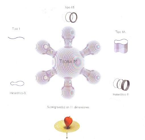 Teoría-M. Ilustración tomada del libro El Universo en una cáscara de nuez de