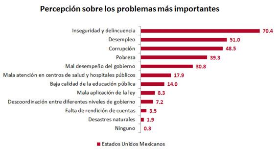 Gráfico: INEGI