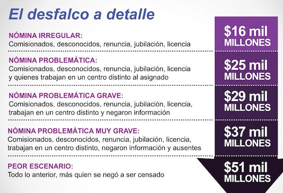 Gráfica: México Evalúa