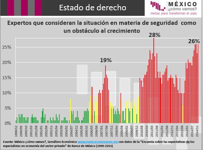De acuerdo con el Semáforo Guerrero y Morelos son los que tienen un mayor indice de percepción de inseguridad. Foto: Especial.