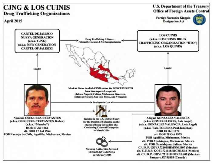 EU busca a los líderes de Cartel de Jalisco Nueva Generación (CJNG) y de los Cuinis. Foto: Departamento del Tesoro de EU.