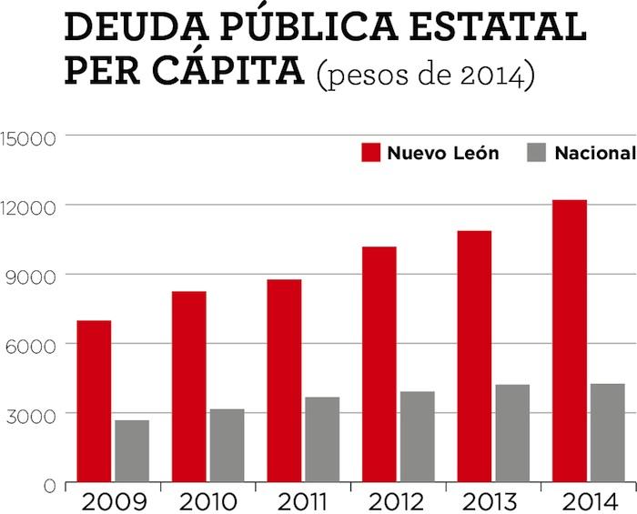 Gráfico: México Evalúa