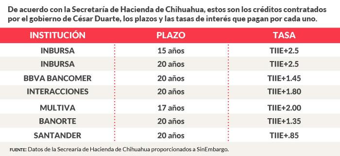 tabla2-3