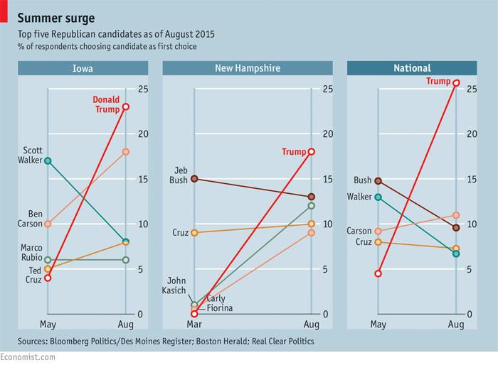 Grafico-votos