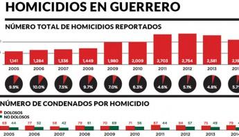 homicidios-guerrero-PORTADA