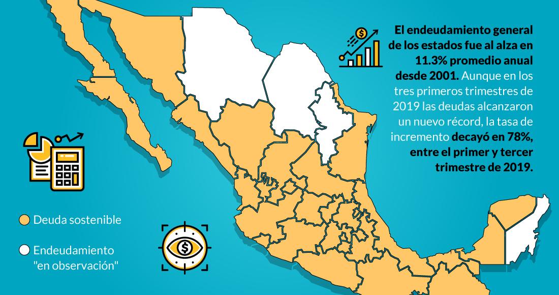 La deuda de estados toca récord en 2019. La SHCP ve más riesgos en Coahuila,  Chihuahua, NL y QRoo | SinEmbargo MX
