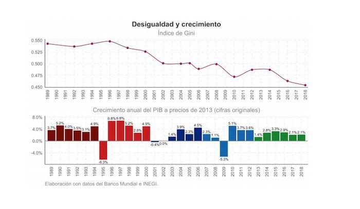 Gráfico sobre desigualdad en México.