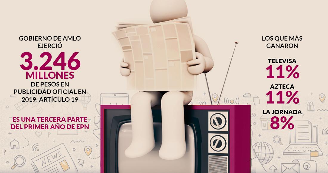 amloads - Los reyes de la publicidad oficial con AMLO (2020): Azteca, Televisa, Jornada, Fórmula, Grupo Cantón