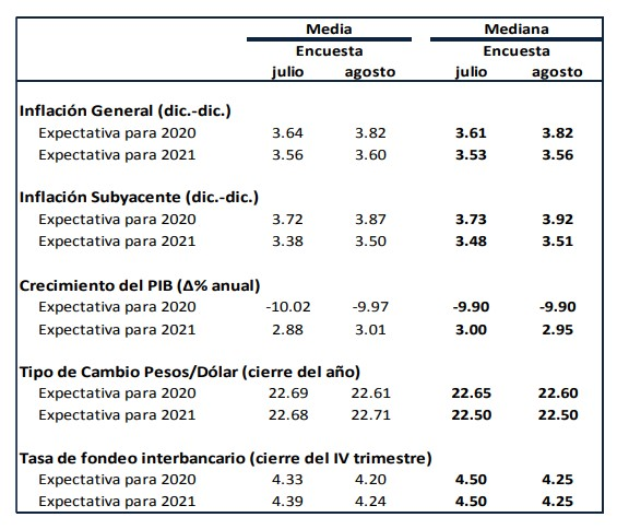 expectativas-empresariales-2020-agosto