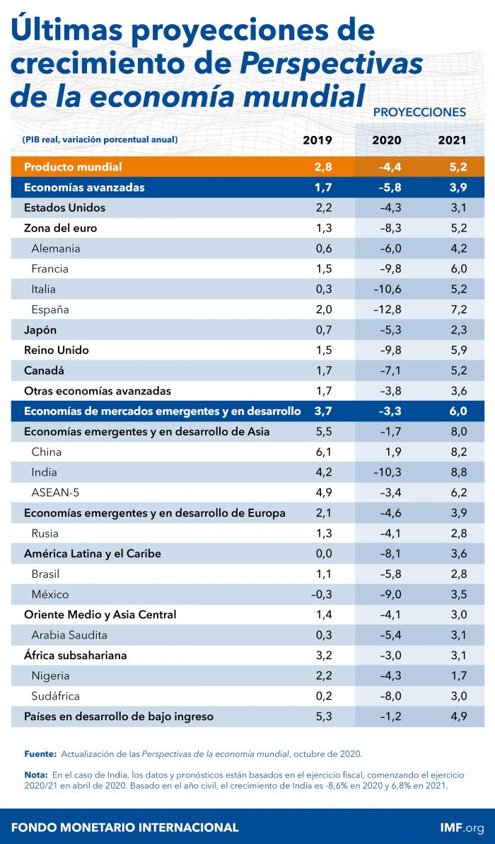 perspectivas-pib-FMI-octubre-2020