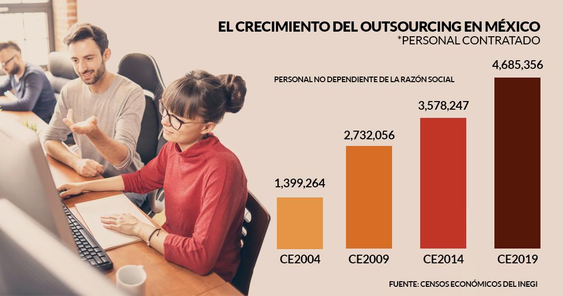 El outsourcing en México ha sido un negocio redondo para pocos, a costa de  millones de obreros | SinEmbargo MX