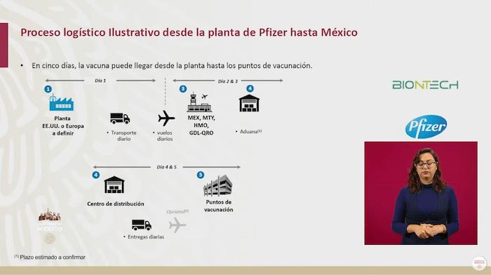 Proyecto de cinco días para desplazar la vacuna contra la COVID-19 de Pfizer por México en cuanto se tengan los permisos correspondientes.