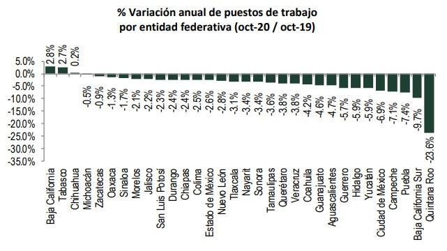 variacion-estados-empleo-imss-octubre-2020