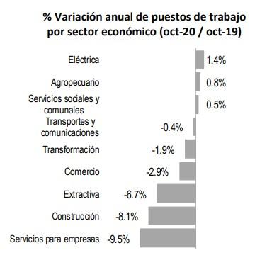 variacion-sectores-empleo-imss-octubre-2020