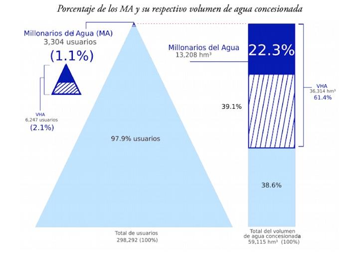 acaparamiento agua - Los dueños de México son además dueños del agua: Kimberly, Femsa, Azteca, Bachoco, Herdez, minas…