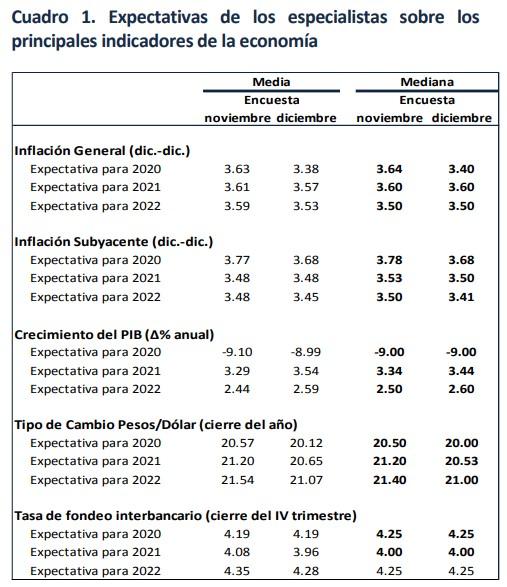expectativas-banxico-diciembre-2020