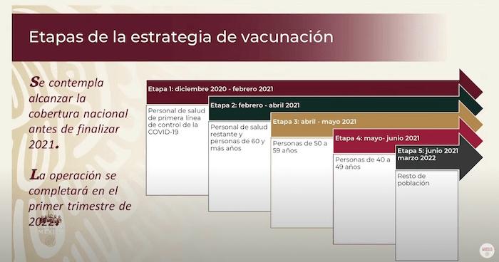 Etapas de la estrategia de vacunación contra la COVID-19 en México.