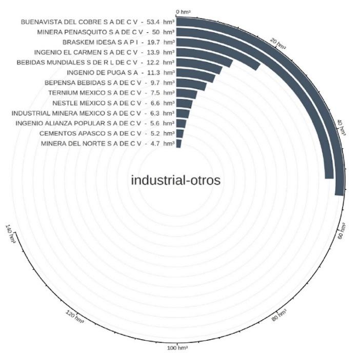 industrial otros - Los dueños de México son además dueños del agua: Kimberly, Femsa, Azteca, Bachoco, Herdez, minas…