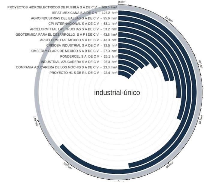 industrial unico - Los dueños de México son además dueños del agua: Kimberly, Femsa, Azteca, Bachoco, Herdez, minas…