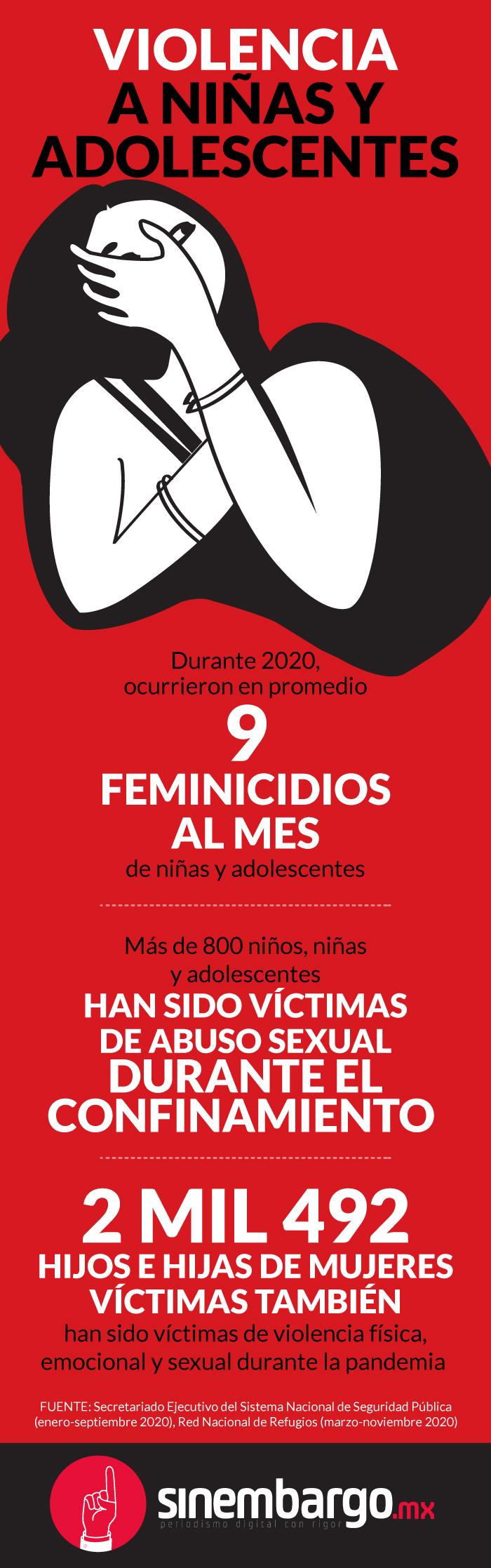 violencia mujeresconf 1 - El virus fue benévolo con niñas y adolescentes. Su país, no. En 2021 no verán el sol | #LaResistencia