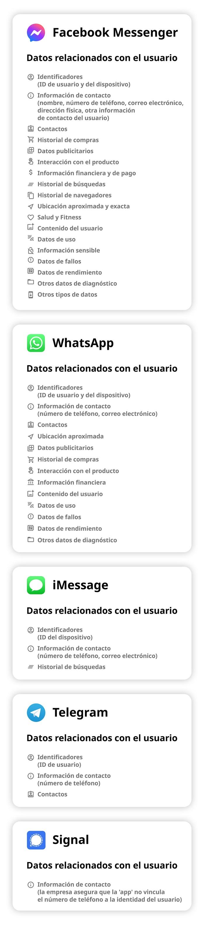 5ffefc45e9ff7143d868b223 - ¿Qué datos personales recopilan los servicios de mensajería más populares? Aquí los detalles