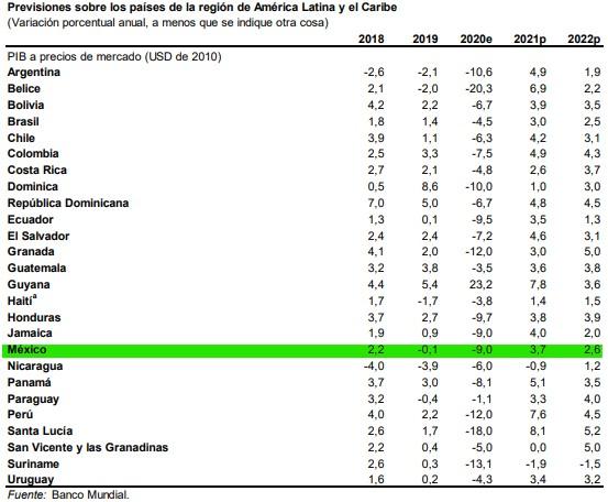 perspectivas-económicas-mundiales-enero-2021-banco-mundial