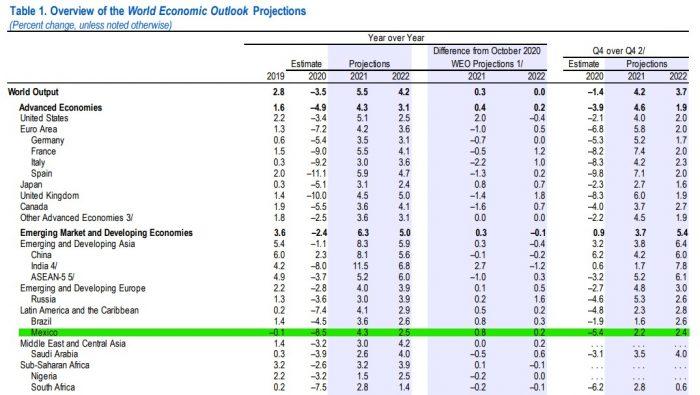 fmi-reporte-enero-2021-proyecciones