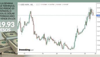 gráfica-dolar-cierre-22-enero-2021