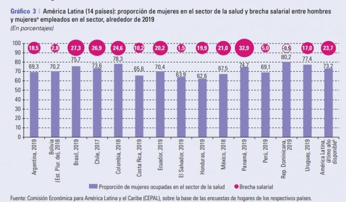 captura de pantalla 2021 02 10 152216 e1612992321796 - La ONU propone un salario básico temporal para mujeres en países en desarrollo y evitar la pobreza