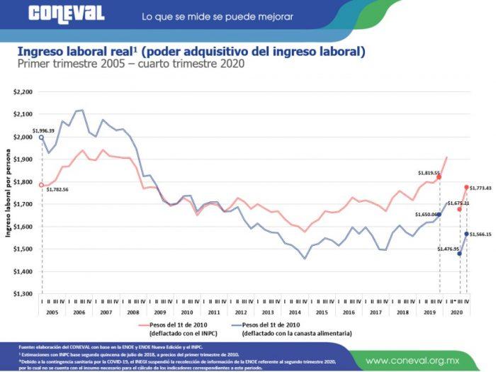 ingreso-laboral-real-4t2020
