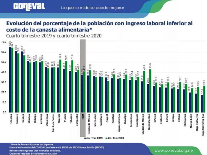 ingreso-laboral-entidad-4t2020