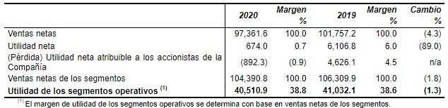 tabla-ingresos-televisa-2020