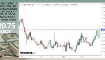 grafica-dolar-cierre-25-febrero-2021