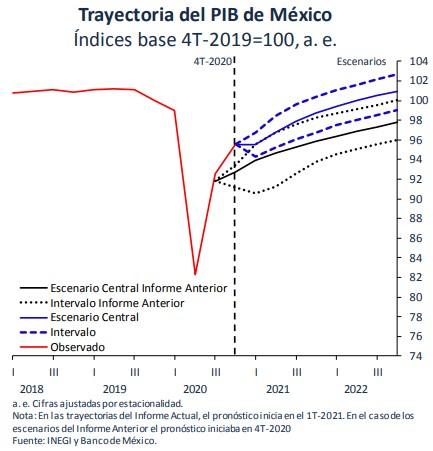 estimacion-pib-2021-banxico-4t2020