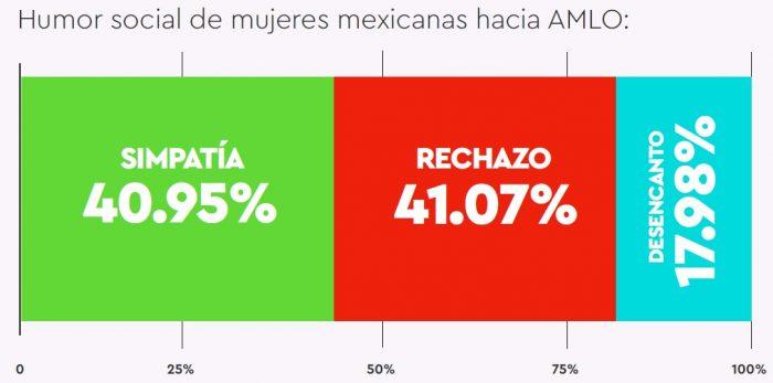 encuesta-redes-mujeres-califican-amlo