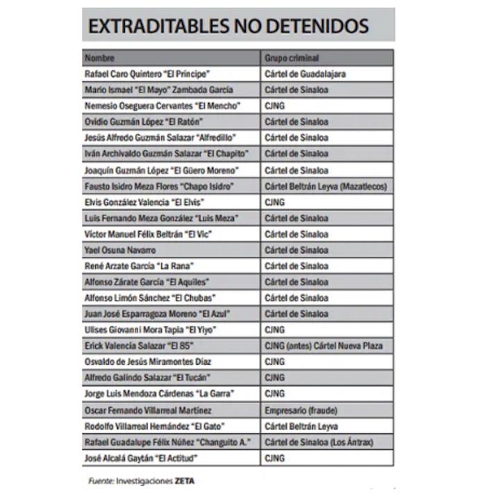 lista2 - México ha extraditado a 44 capos con AMLO. EU reclama a otros 86 y de ellos, 25 no están detenidos #AMLO