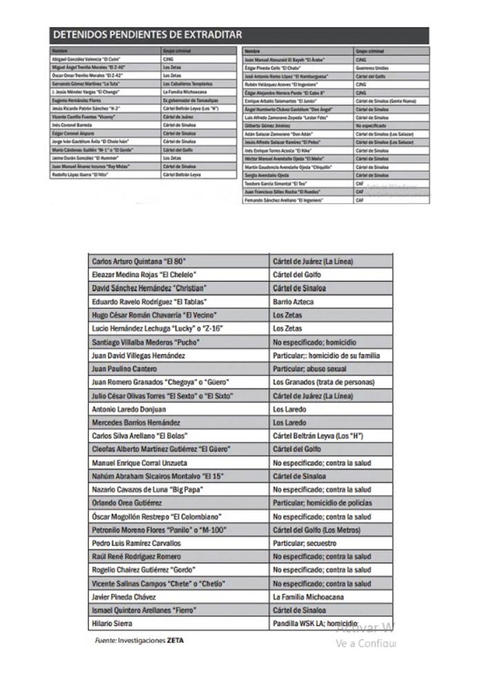 lista3 - México ha extraditado a 44 capos con AMLO. EU reclama a otros 86 y de ellos, 25 no están detenidos #AMLO