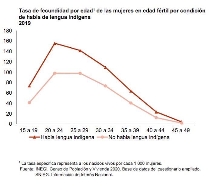 Gráfico tasa de fecuncidad mujeres