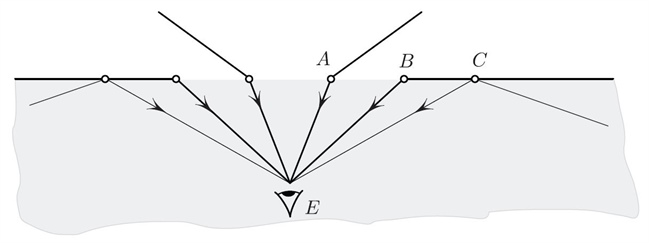 A Mirage on the Road and the Poincaré Metric